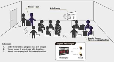 Diagram Innoque MQS