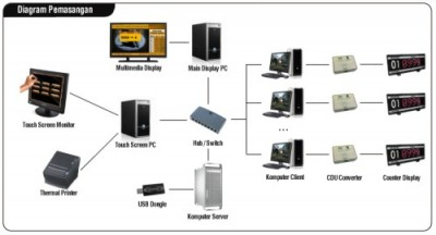 diagram innoque pcque multimedia