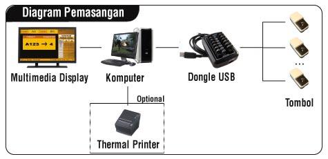 Diagram SMQS
