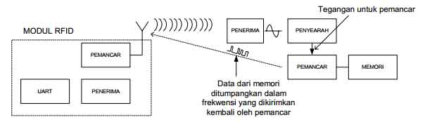 modul rfid